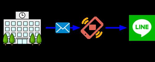 転送方法1の図