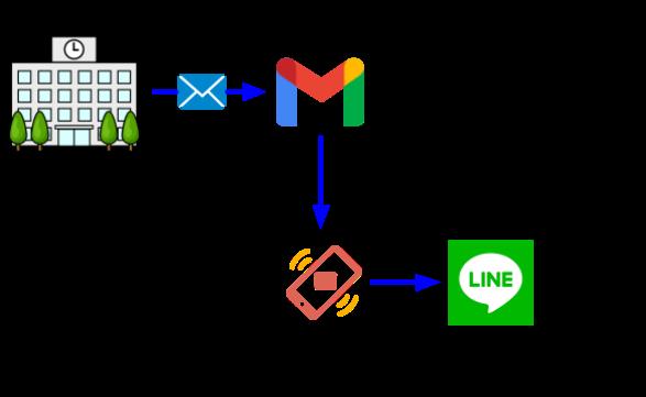 転送方法2の図